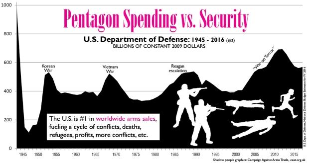 pentagon-spendingvssecuritygraph_0